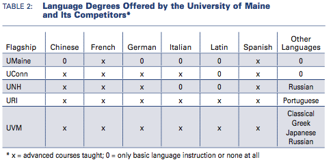 Table showing language degrees offered by UM and competitors. UM has the fewest.