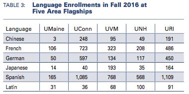 Language enrollments at five regional flagship universities. UM contains the fewest enrollments.