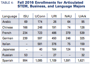 Table shows enrollments for articulated STEM, business, and language majors.