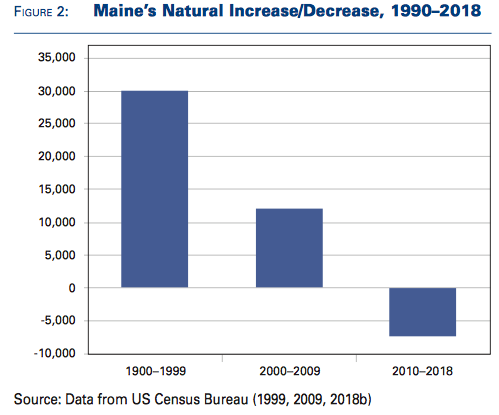 A chart that shows Maine's population went from growth to decline.