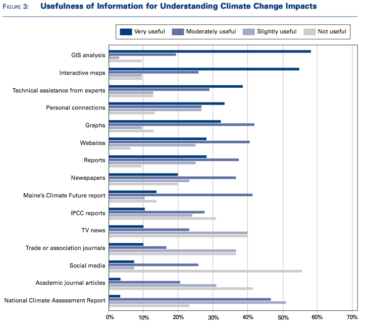 Chart showing that funding is the primary obstacle to climate change planning