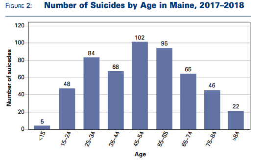 A chart that shows middle aged individuals are more likely to kill themselves.