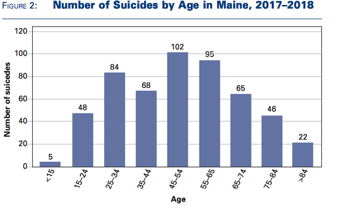Chart Showing Average Sucide Age to be 50 years old