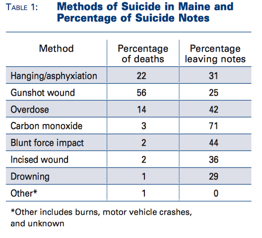 Chart of the Above Data on Suicide method