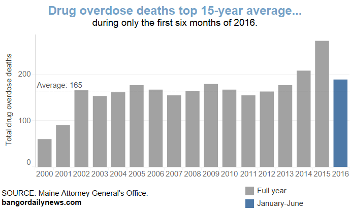 featured image for Sorg's Analysis of Drug Deaths in the News