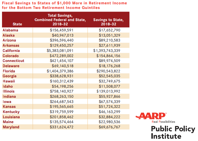 featured image for Trostel's study on retirement savings is cited by AARP