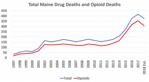 drug death chart