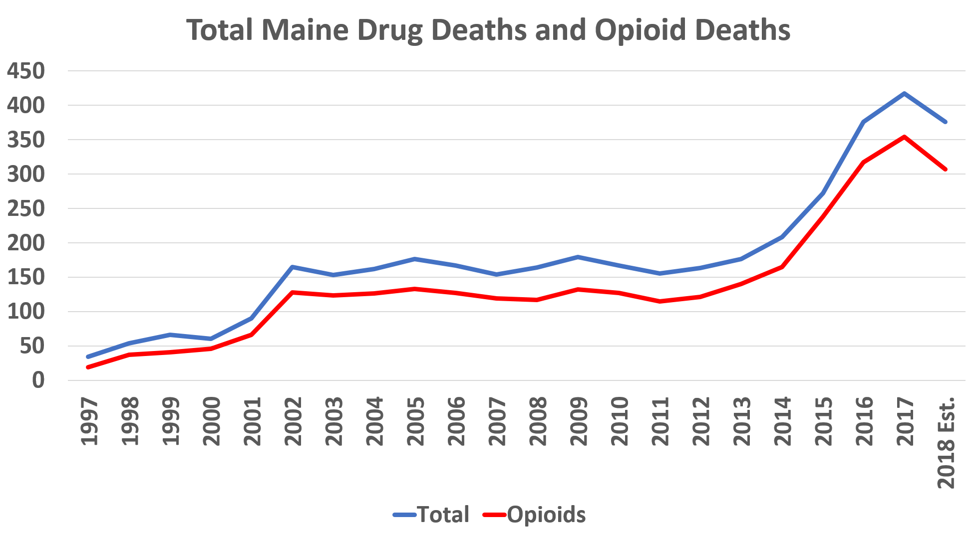 featured image for Sorg's Research Shows Slight Decrease in Drug Deaths