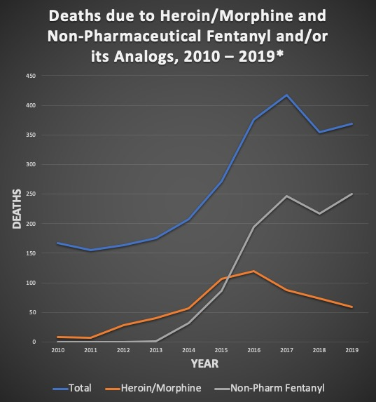 Graph showing increased deaths due to fentanyl
