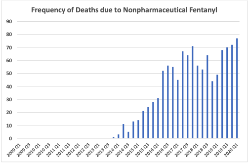 Graph shows the frequency of deaths due to non pharmaceutical fentanyl increasing since 2014 to an all time quartile high in Q1 2020 of 76.