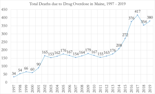 Graph showing drug overdose deaths in Maine from 1997-2019. 1997-34; 1998-54; 1999-66; 2000-60; 2001-90; 2002-165; 2003-153; 2004-162;2005-176; 2006-167; 2008-164; 2009-179; 2010-167; 2011-155; 2012-163; 2013-176; 2014-208; 2015-272; 2016-376; 2017-417; 2018-354; 2019-380